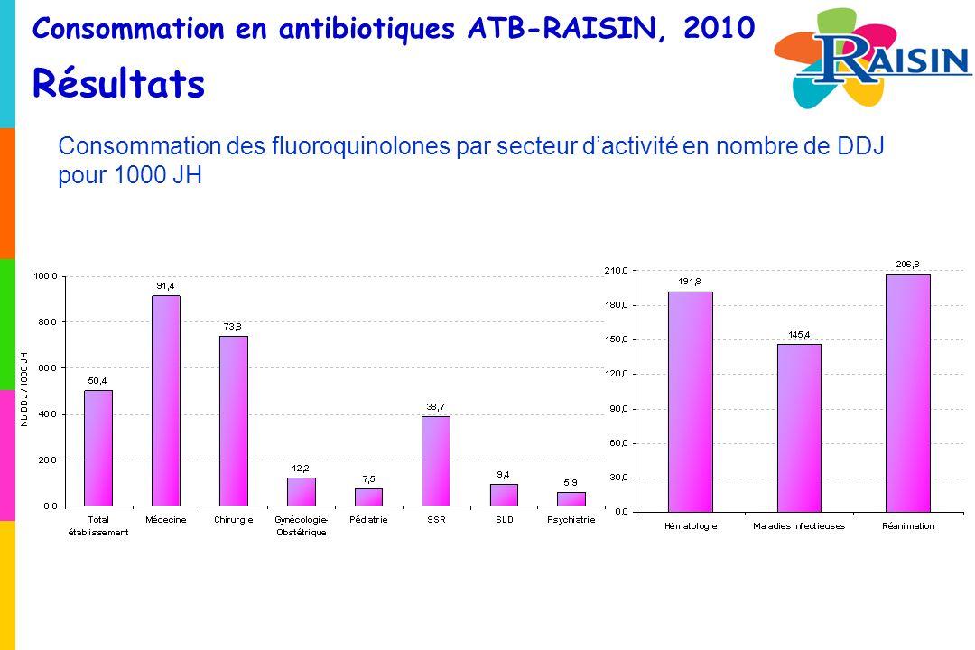 Consommation en antibiotiques ATB-RAISIN, 2010 Résultats Consommation des fluoroquinolones par secteur dactivité en nombre de DDJ pour 1000 JH