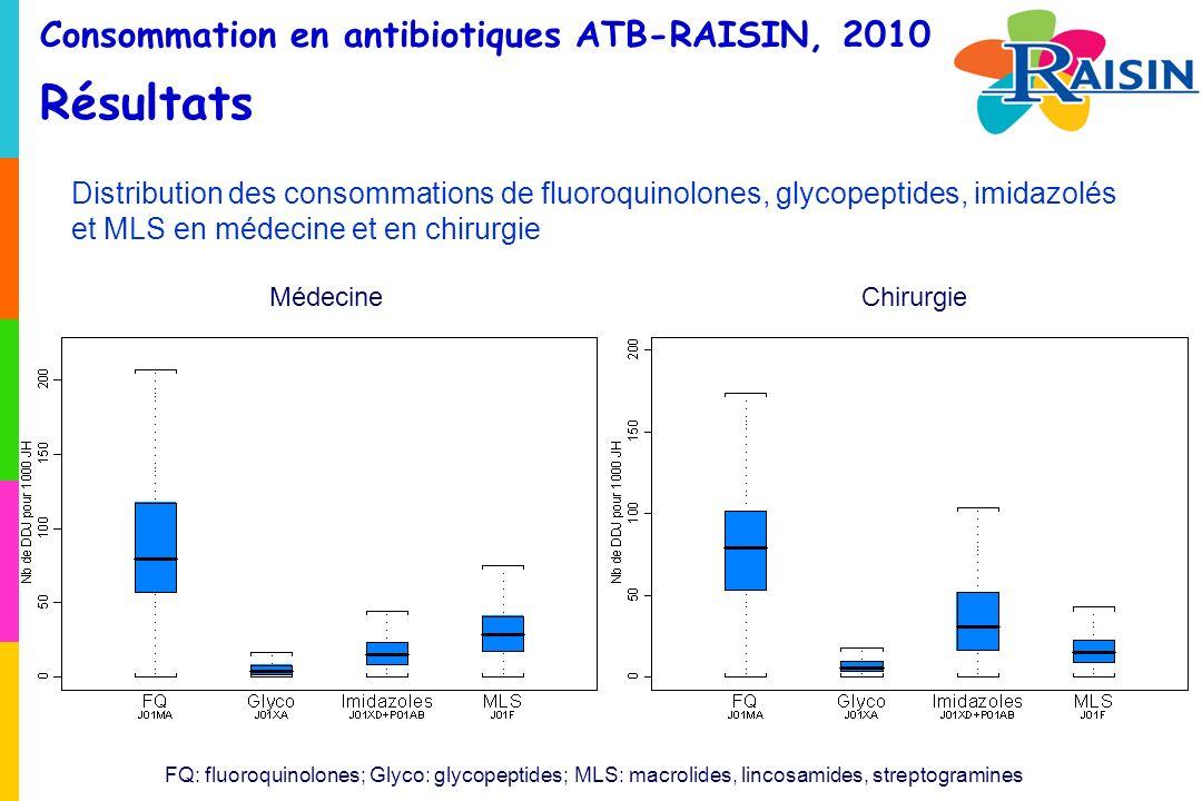 Consommation en antibiotiques ATB-RAISIN, 2010 Résultats Distribution des consommations de fluoroquinolones, glycopeptides, imidazolés et MLS en médecine et en chirurgie MédecineChirurgie FQ: fluoroquinolones; Glyco: glycopeptides; MLS: macrolides, lincosamides, streptogramines