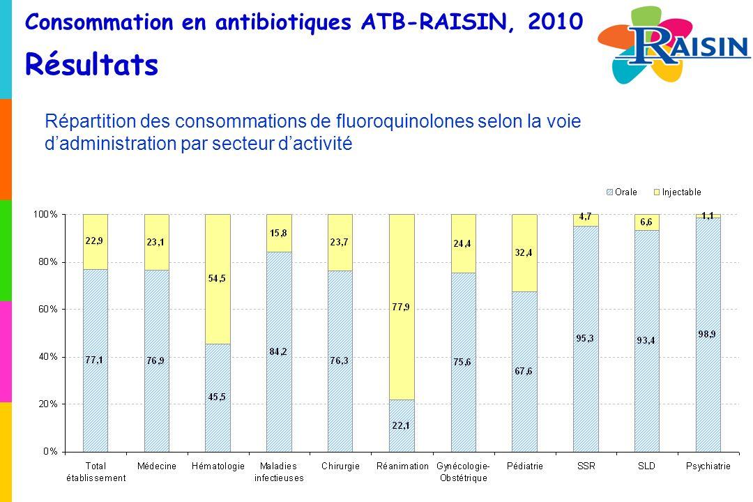 Consommation en antibiotiques ATB-RAISIN, 2010 Résultats Répartition des consommations de fluoroquinolones selon la voie dadministration par secteur dactivité