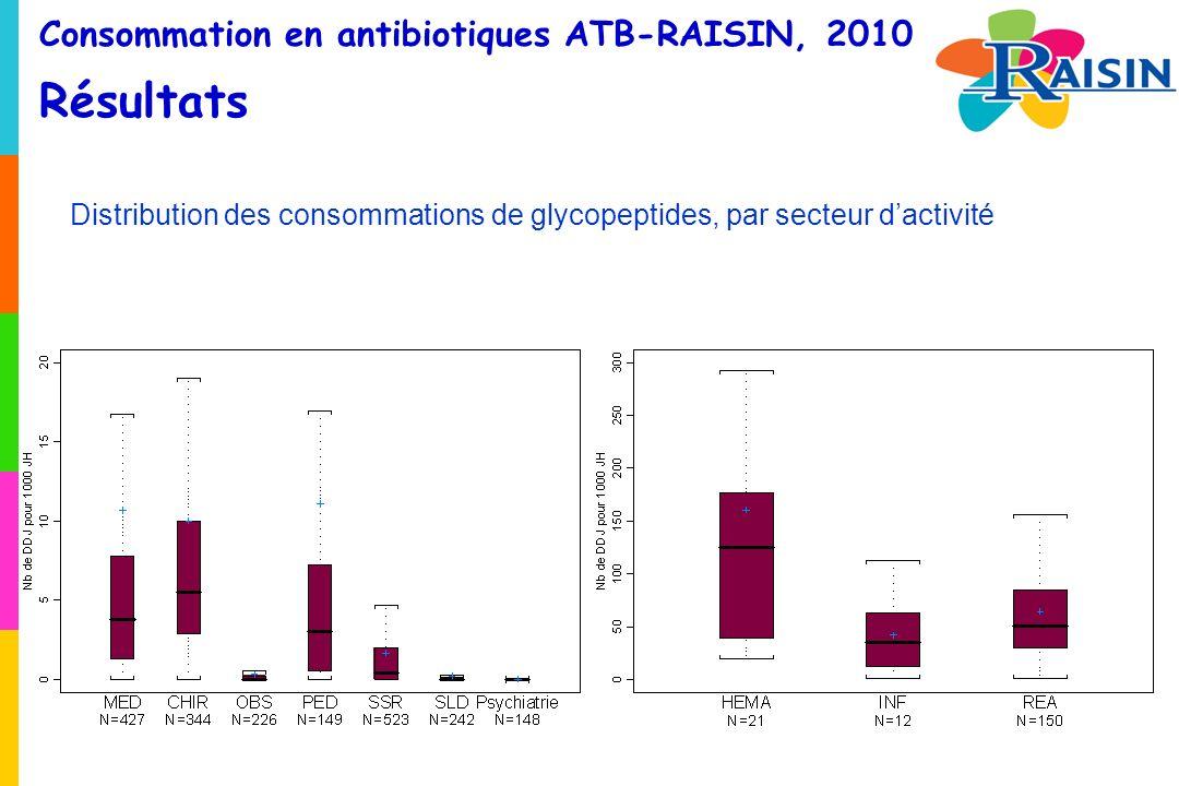 Consommation en antibiotiques ATB-RAISIN, 2010 Résultats Distribution des consommations de glycopeptides, par secteur dactivité