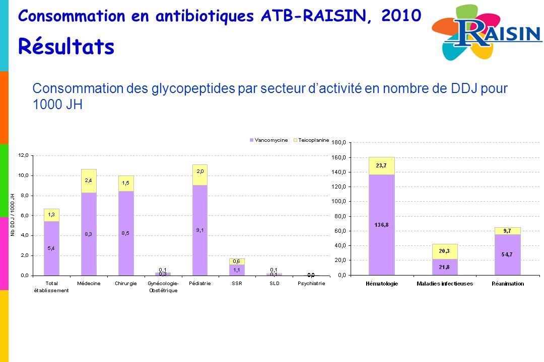 Consommation en antibiotiques ATB-RAISIN, 2010 Résultats Consommation des glycopeptides par secteur dactivité en nombre de DDJ pour 1000 JH