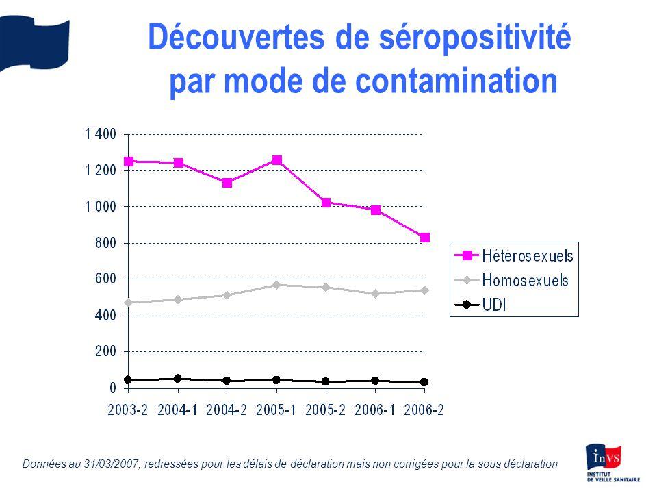 Découvertes de séropositivité par mode de contamination Données au 31/03/2007, redressées pour les délais de déclaration mais non corrigées pour la sous déclaration