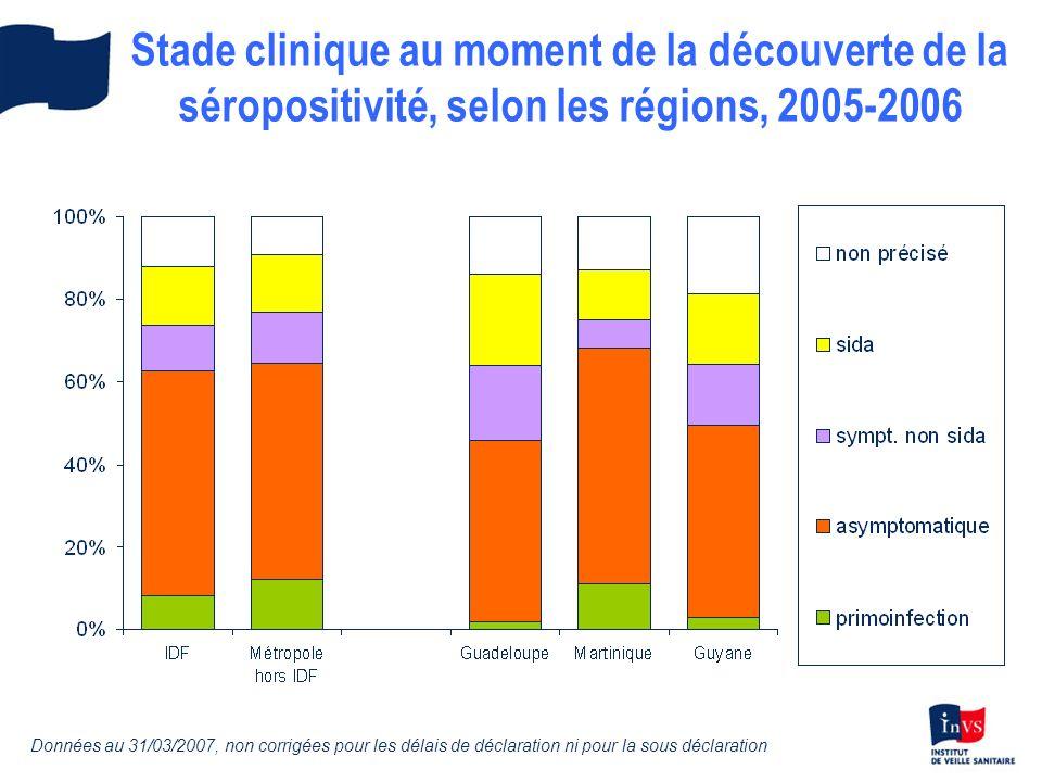 Stade clinique au moment de la découverte de la séropositivité, selon les régions, 2005-2006 Données au 31/03/2007, non corrigées pour les délais de déclaration ni pour la sous déclaration