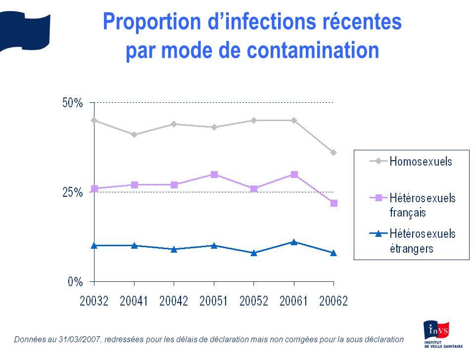 Proportion dinfections récentes par mode de contamination Données au 31/03//2007, redressées pour les délais de déclaration mais non corrigées pour la sous déclaration