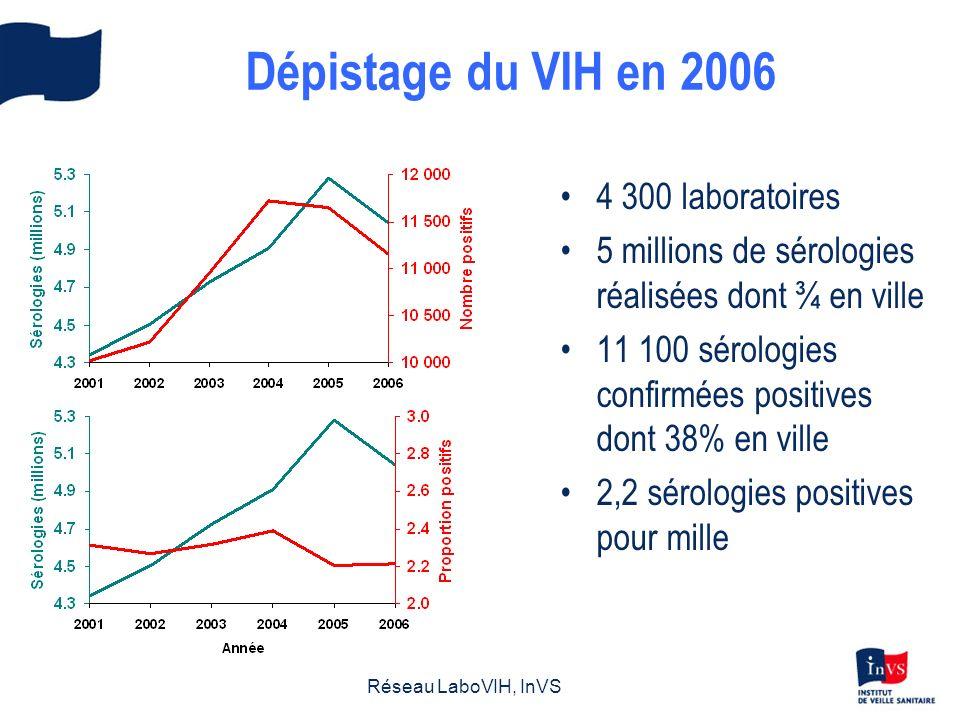 Découvertes de séropositivité par nationalité Nombre de cas France Europe Afrique du Nord Afrique subsaharienne Amérique Données au 31/03/2007, redressées pour les délais de déclaration mais non corrigées pour la sous déclaration