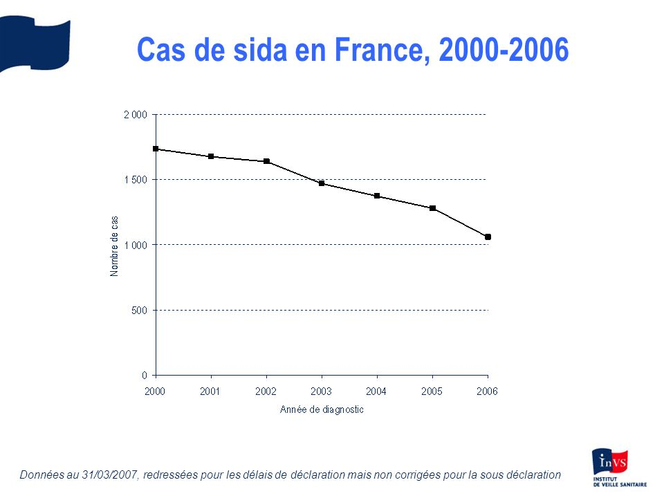 Cas de sida en France, 2000-2006 Données au 31/03/2007, redressées pour les délais de déclaration mais non corrigées pour la sous déclaration