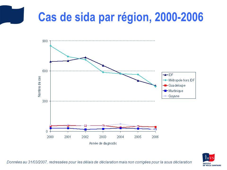 Cas de sida par région, 2000-2006 Données au 31/03/2007, redressées pour les délais de déclaration mais non corrigées pour la sous déclaration