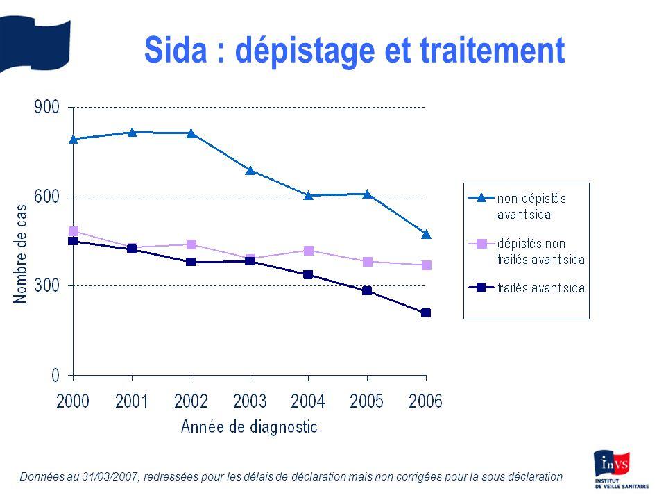 Sida : dépistage et traitement Données au 31/03/2007, redressées pour les délais de déclaration mais non corrigées pour la sous déclaration