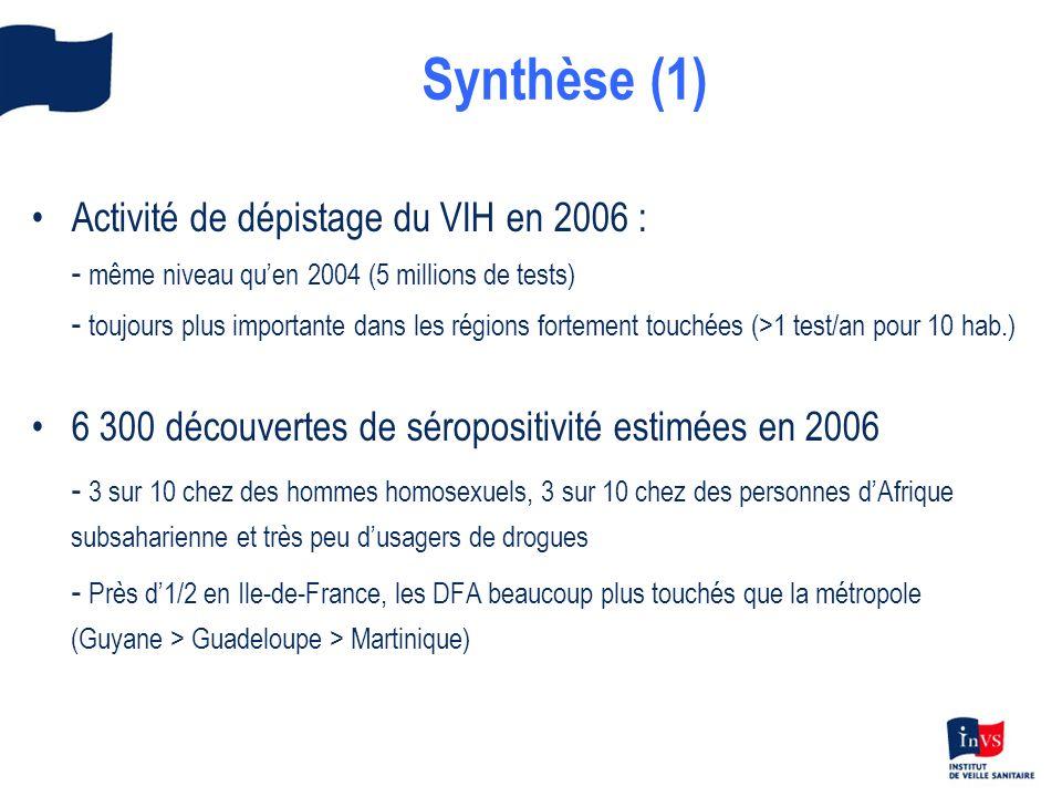 Synthèse (1) Activité de dépistage du VIH en 2006 : - même niveau quen 2004 (5 millions de tests) - toujours plus importante dans les régions fortement touchées (>1 test/an pour 10 hab.) 6 300 découvertes de séropositivité estimées en 2006 - 3 sur 10 chez des hommes homosexuels, 3 sur 10 chez des personnes dAfrique subsaharienne et très peu dusagers de drogues - Près d1/2 en Ile-de-France, les DFA beaucoup plus touchés que la métropole (Guyane > Guadeloupe > Martinique)