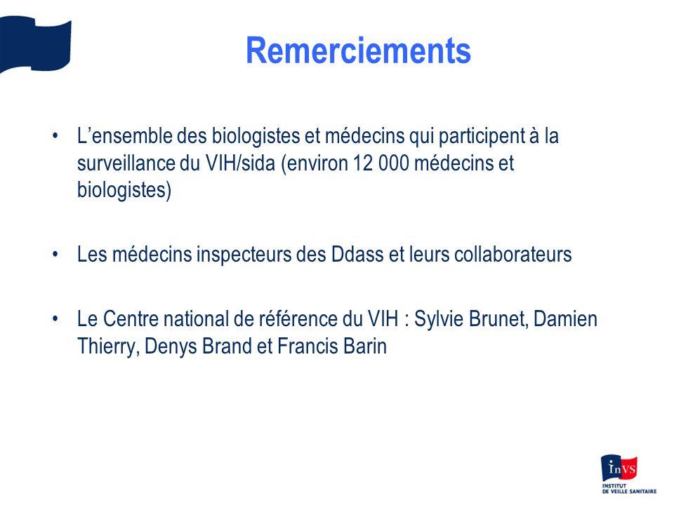Remerciements Lensemble des biologistes et médecins qui participent à la surveillance du VIH/sida (environ 12 000 médecins et biologistes) Les médecins inspecteurs des Ddass et leurs collaborateurs Le Centre national de référence du VIH : Sylvie Brunet, Damien Thierry, Denys Brand et Francis Barin