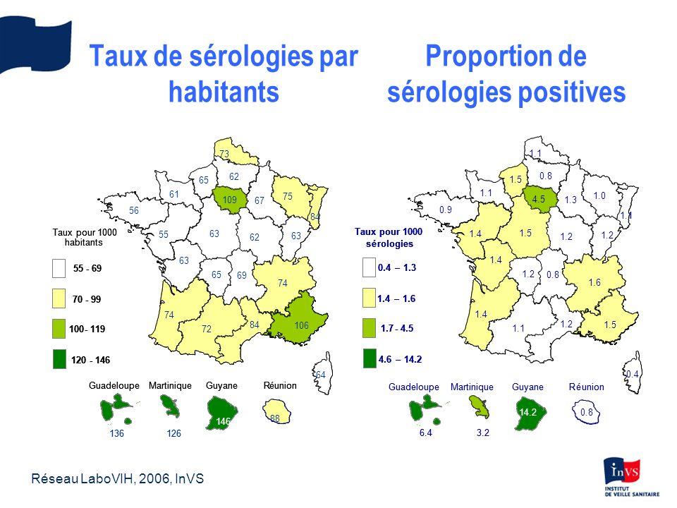 Dépistage en CDAG, 2006 357 000 personnes accueillies 305 000 sérologies 1200 sérologies positives 3,9 positifs pour mille 3,1 femmes 4,6 hommes Surveillance des CDAG, InVS