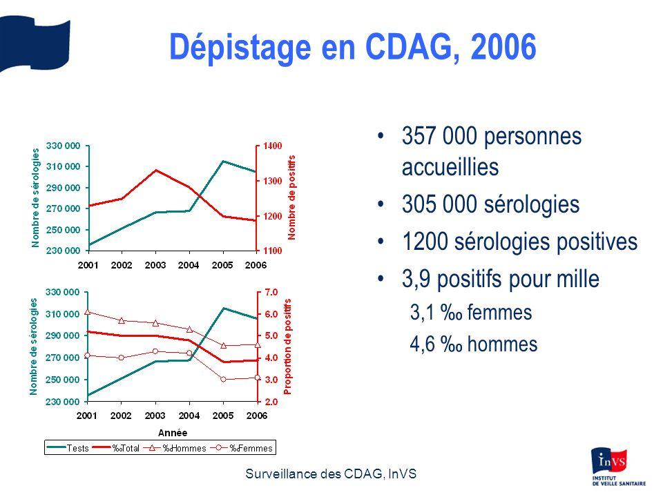 Sida : dépistage et traitement en 2005-2006 Données au 31/03/2007, non corrigées pour les délais de déclaration ni pour la sous déclaration