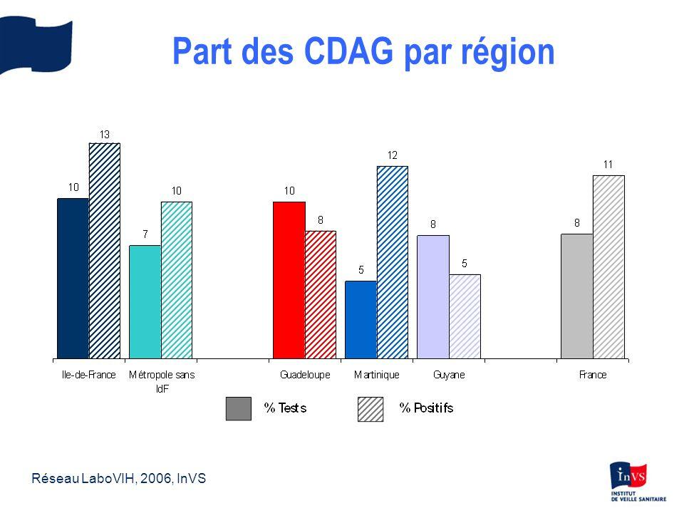 Part des CDAG par région Réseau LaboVIH, 2006, InVS