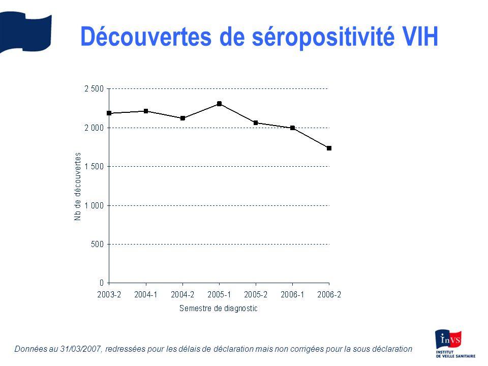 Découvertes de séropositivité VIH Données au 31/03/2007, redressées pour les délais de déclaration mais non corrigées pour la sous déclaration