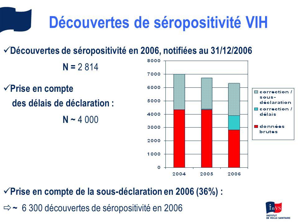 Découvertes de séropositivité VIH Découvertes de séropositivité en 2006, notifiées au 31/12/2006 N = 2 814 Prise en compte des délais de déclaration : N ~ 4 000 Prise en compte de la sous-déclaration en 2006 (36%) : ð ~ 6 300 découvertes de séropositivité en 2006