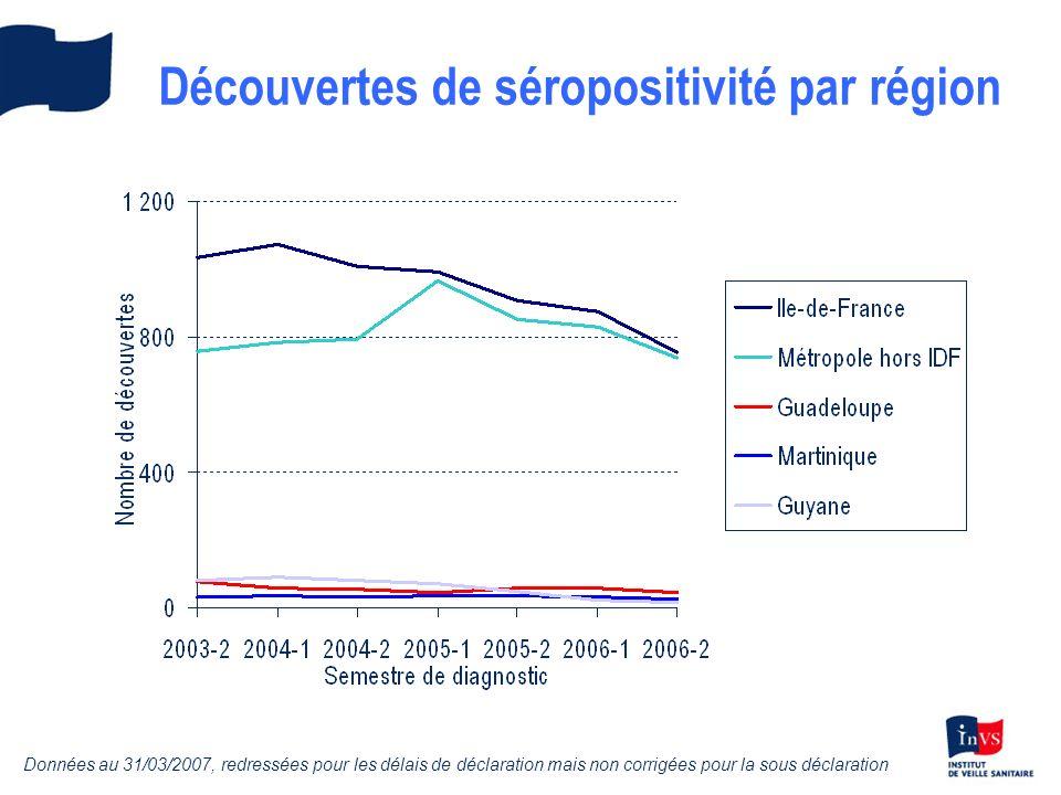 Découvertes de séropositivité en 2005-2006, par million dhabitants Données au 31/03/2007, redressées pour les délais de déclaration mais non corrigées pour la sous déclaration