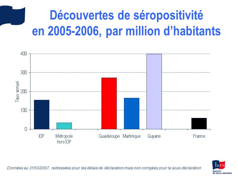 Proportion de VIH1 de sous-type non-B en 2005-2006 Données au 31/03/2007, non corrigées pour les délais de déclaration ni pour la sous déclaration