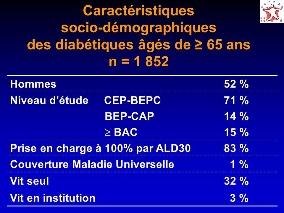 Caractéristiques socio-démographiques des diabétiques âgés de 65 ans n = 1 852 Hommes 52 % Niveau détude CEP-BEPC BEP-CAP BAC 71 % 14 % 15 % Prise en