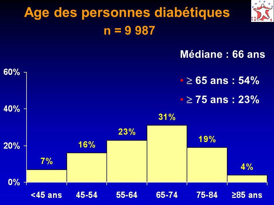 Age des personnes diabétiques n = 9 987 Médiane : 66 ans 65 ans : 54% 75 ans : 23%