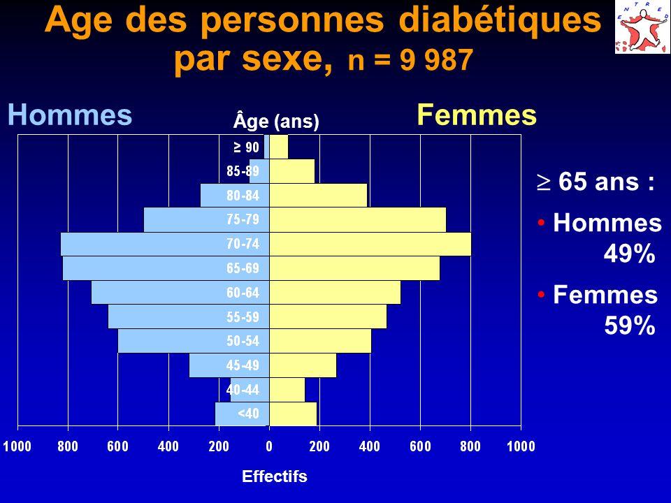 Age des personnes diabétiques par sexe, n = 9 987 Âge (ans) HommesFemmes Effectifs 65 ans : Hommes 49% Femmes 59%