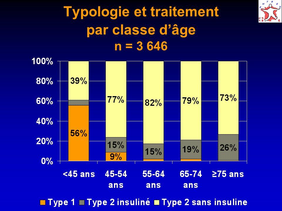 Typologie et traitement par classe dâge n = 3 646