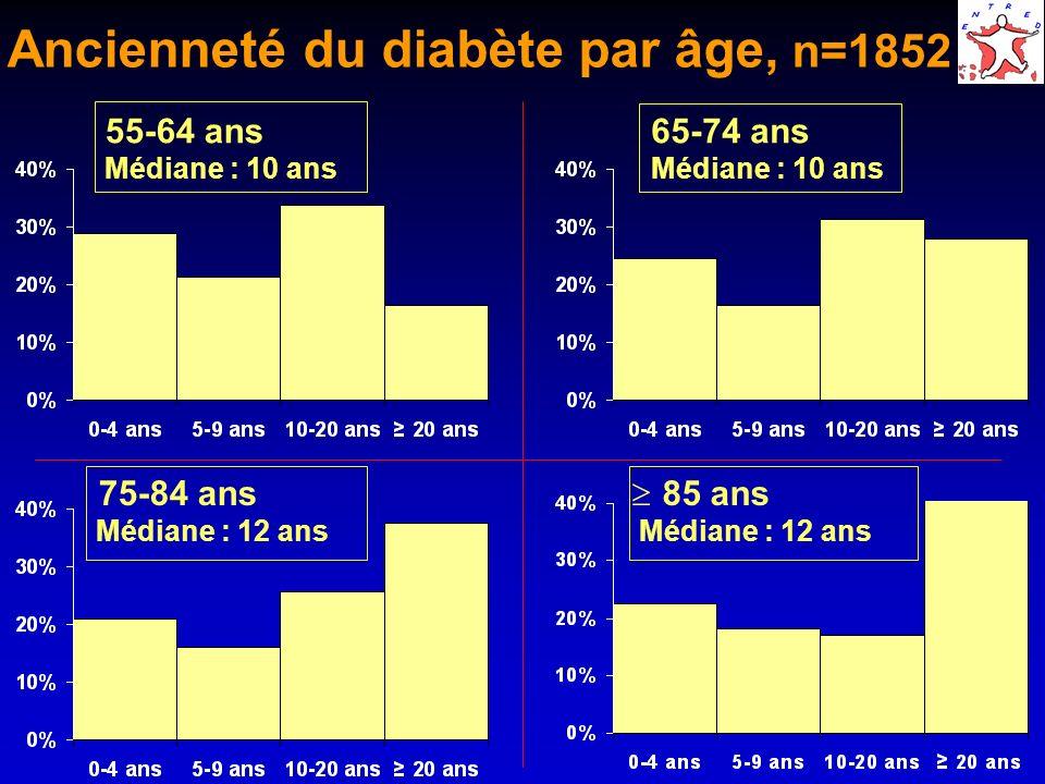 Ancienneté du diabète par âge, n=1852 55-64 ans Médiane : 10 ans 65-74 ans Médiane : 10 ans 75-84 ans Médiane : 12 ans 85 ans Médiane : 12 ans
