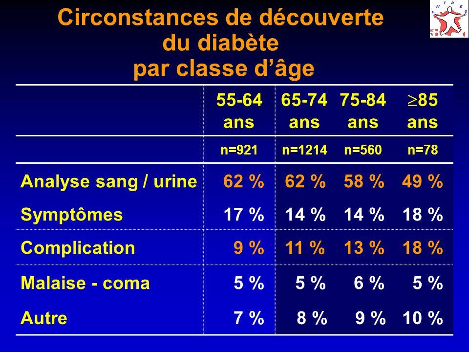 Circonstances de découverte du diabète par classe dâge 55-64 ans 65-74 ans 75-84 ans 85 ans n=921n=1214n=560n=78 Analyse sang / urine 62 % 58 % 49 % S