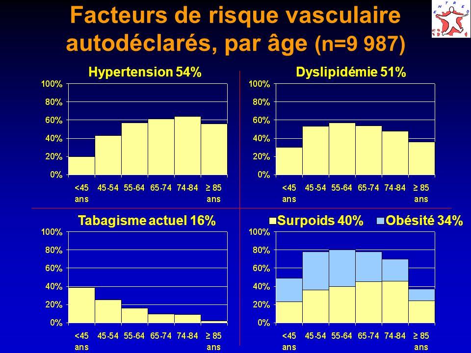 Facteurs de risque vasculaire autodéclarés, par âge (n=9 987) Hypertension 54%Dyslipidémie 51% Tabagisme actuel 16% Surpoids 40% Obésité 34%