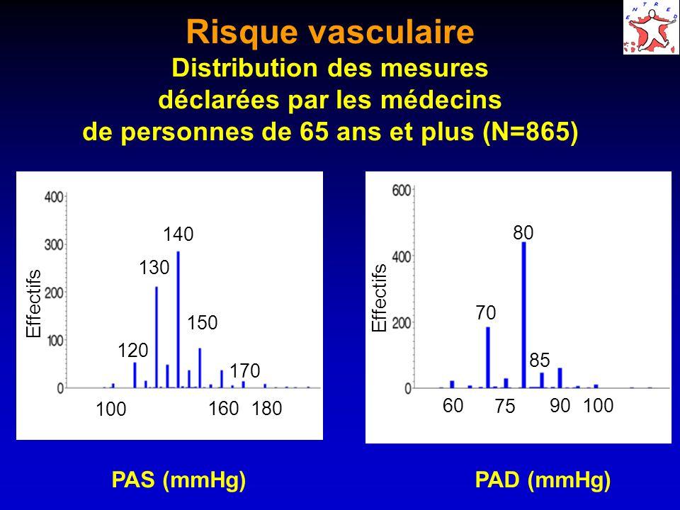 Risque vasculaire Distribution des mesures déclarées par les médecins de personnes de 65 ans et plus (N=865) 100 Effectifs PAS (mmHg)PAD (mmHg) 60 70
