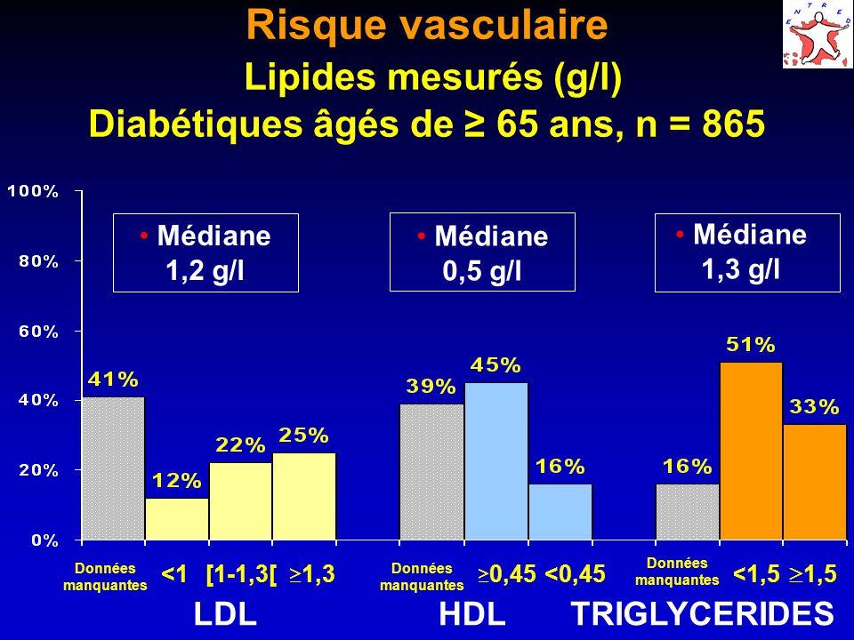 Risque vasculaire Lipides mesurés (g/l) Diabétiques âgés de 65 ans, n = 865 Médiane 0,5 g/l Médiane 1,2 g/l Médiane 1,3 g/l 1,3 [1-1,3[<1 0,45 <0,45 1