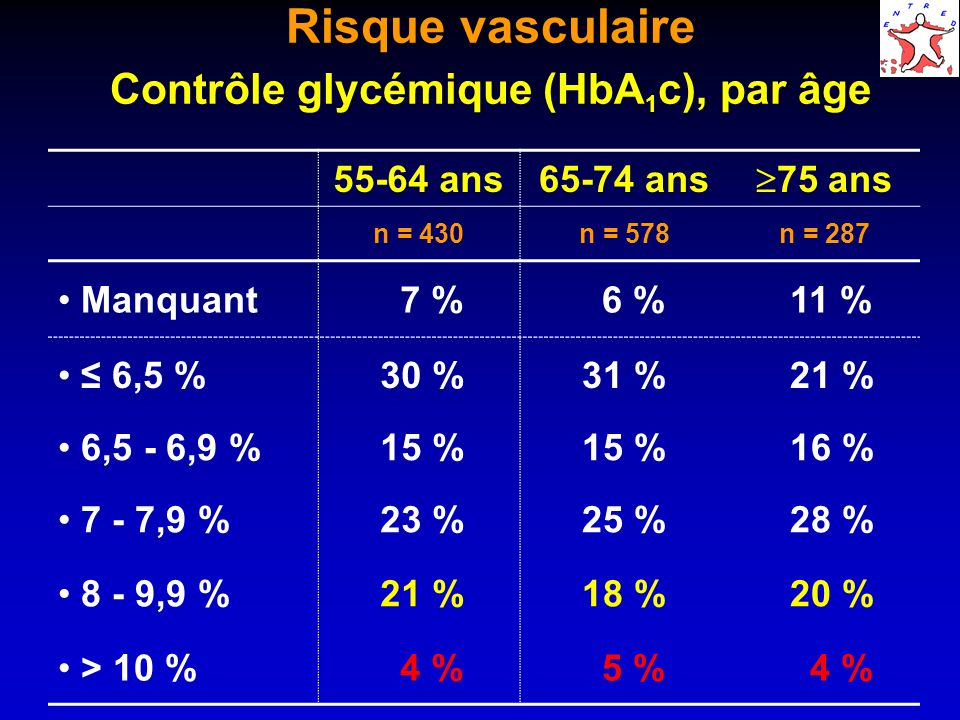 Risque vasculaire Contrôle glycémique (HbA 1 c), par âge 55-64 ans65-74 ans 75 ans n = 430n = 578n = 287 Manquant 7 % 6 % 11 % 6,5 % 30 % 31 % 21 % 6,