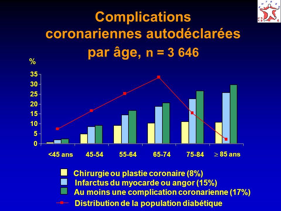 Complications coronariennes autodéclarées par âge, n = 3 646 % 0 5 10 15 20 25 30 35 <45 ans45-5455-6465-7475-84? 85 ans Chirurgie ou plastie coronair