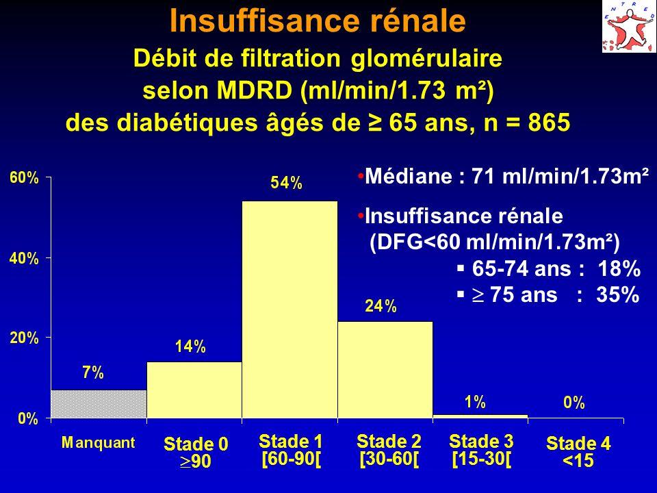 Insuffisance rénale Débit de filtration glomérulaire selon MDRD (ml/min/1.73 m²) des diabétiques âgés de 65 ans, n = 865 Médiane : 71 ml/min/1.73m² In