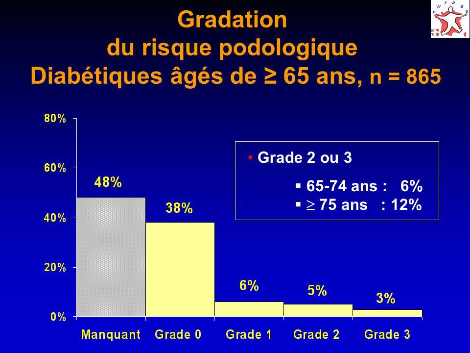 Gradation du risque podologique Diabétiques âgés de 65 ans, n = 865 Grade 2 ou 3 65-74 ans : 6% 75 ans : 12%