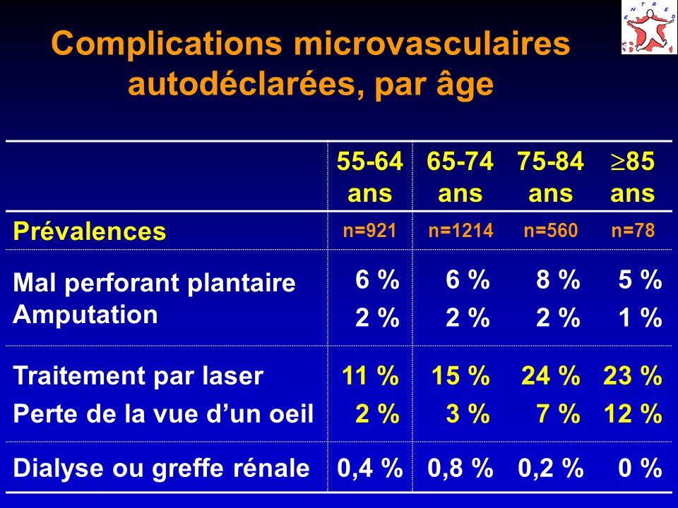 Complications microvasculaires autodéclarées, par âge 55-64 ans 65-74 ans 75-84 ans 85 ans Prévalences n=921n=1214n=560n=78 Mal perforant plantaire Am