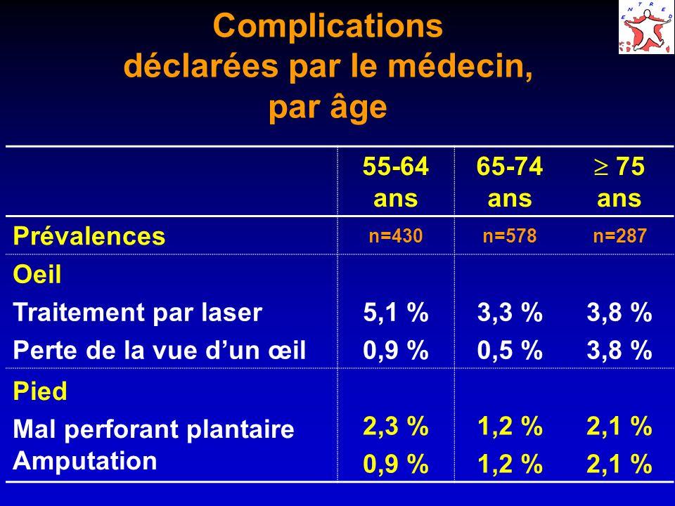 Complications déclarées par le médecin, par âge 55-64 ans 65-74 ans 75 ans Prévalences n=430n=578n=287 Oeil Traitement par laser Perte de la vue dun œ