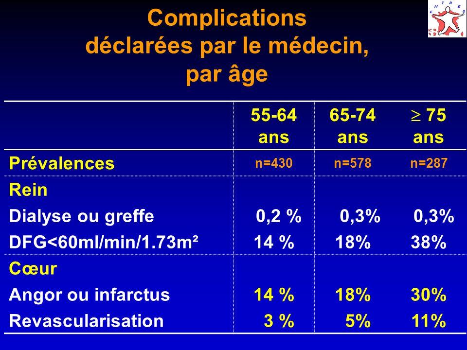 Complications déclarées par le médecin, par âge 55-64 ans 65-74 ans 75 ans Prévalences n=430n=578n=287 Rein Dialyse ou greffe DFG<60ml/min/1.73m² 0,2