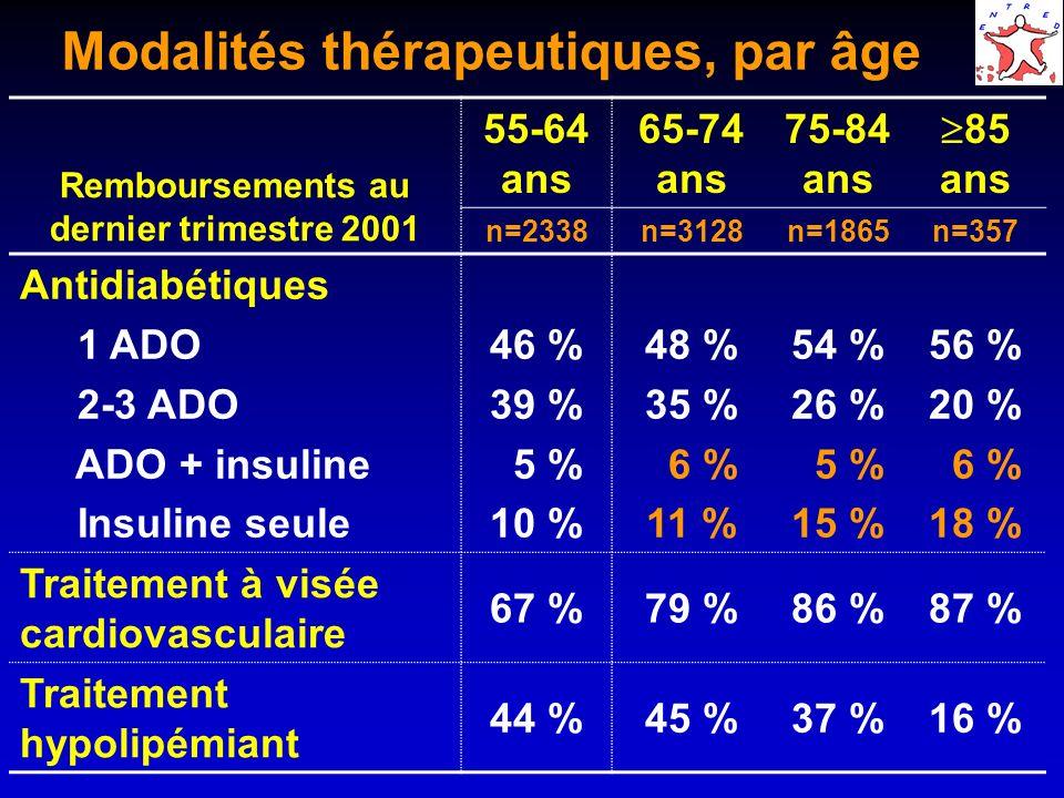 Modalités thérapeutiques, par âge Remboursements au dernier trimestre 2001 55-64 ans 65-74 ans 75-84 ans 85 ans n=2338n=3128n=1865n=357 Antidiabétique