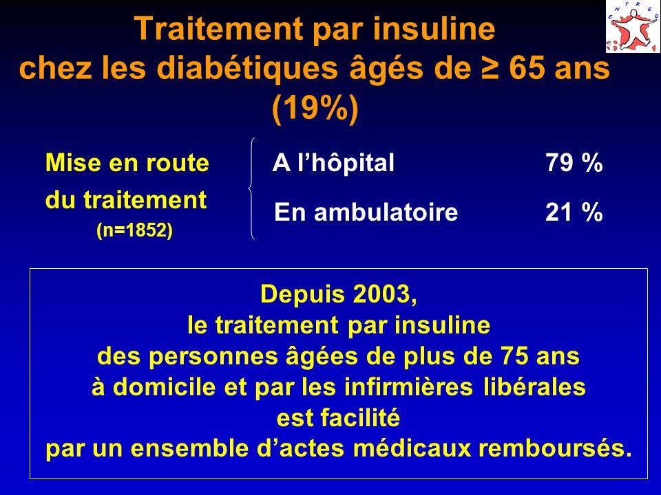 Traitement par insuline chez les diabétiques âgés de 65 ans (19%) Depuis 2003, le traitement par insuline des personnes âgées de plus de 75 ans à domi