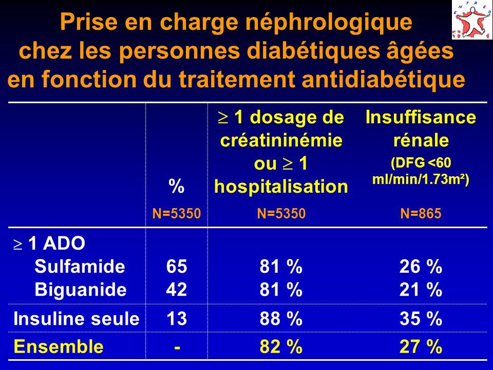 Prise en charge néphrologique chez les personnes diabétiques âgées en fonction du traitement antidiabétique % 1 dosage de créatininémie ou 1 hospitali