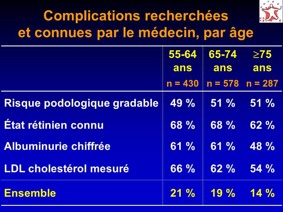 Complications recherchées et connues par le médecin, par âge 55-64 ans 65-74 ans 75 ans n = 430n = 578n = 287 Risque podologique gradable49 %51 % État