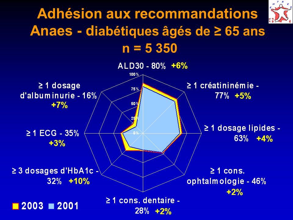 Adhésion aux recommandations Anaes - d iabétiques âgés de 65 ans n = 5 350 +6% +5% +4% +2% +10% +3% +7%