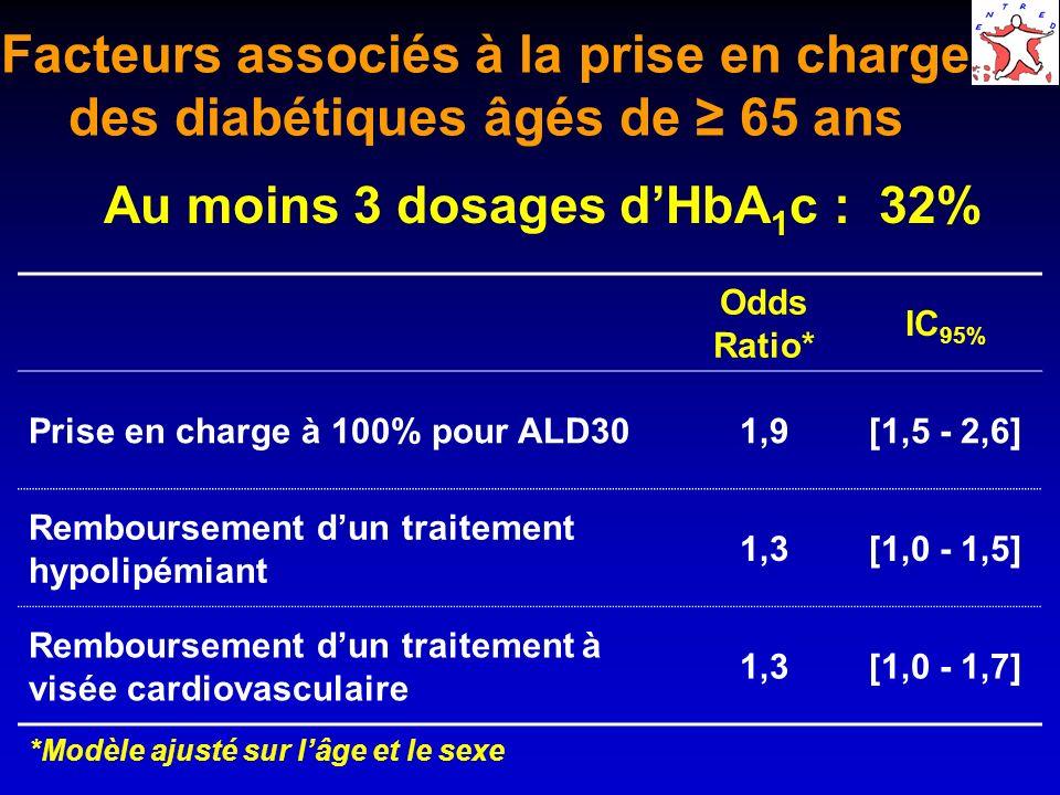 Facteurs associés à la prise en charge des diabétiques âgés de 65 ans Odds Ratio* IC 95% Prise en charge à 100% pour ALD301,9[1,5 - 2,6] Remboursement