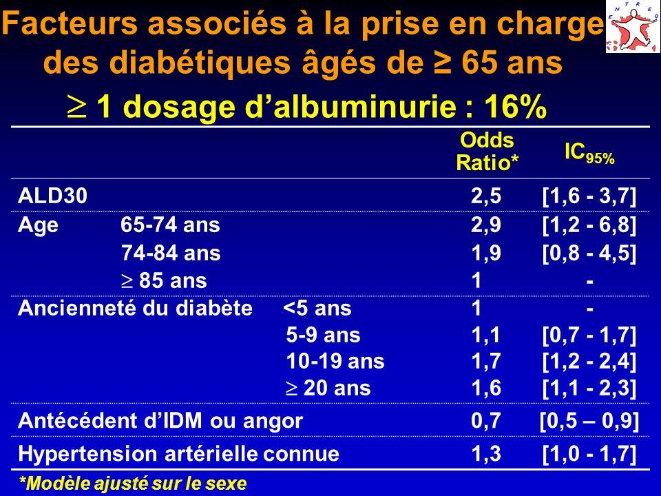 Facteurs associés à la prise en charge des diabétiques âgés de 65 ans 1 dosage dalbuminurie : 16% Odds Ratio* IC 95% ALD30 2,5[1,6 - 3,7] Age 65-74 an