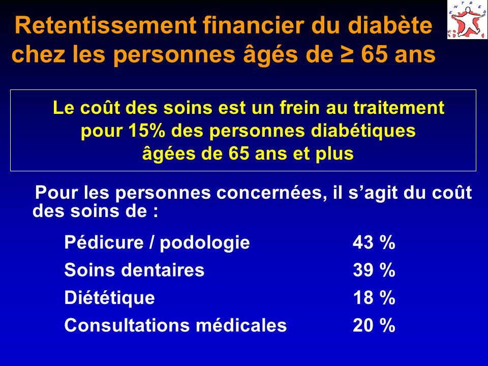 Retentissement financier du diabète chez les personnes âgés de 65 ans Le coût des soins est un frein au traitement pour 15% des personnes diabétiques