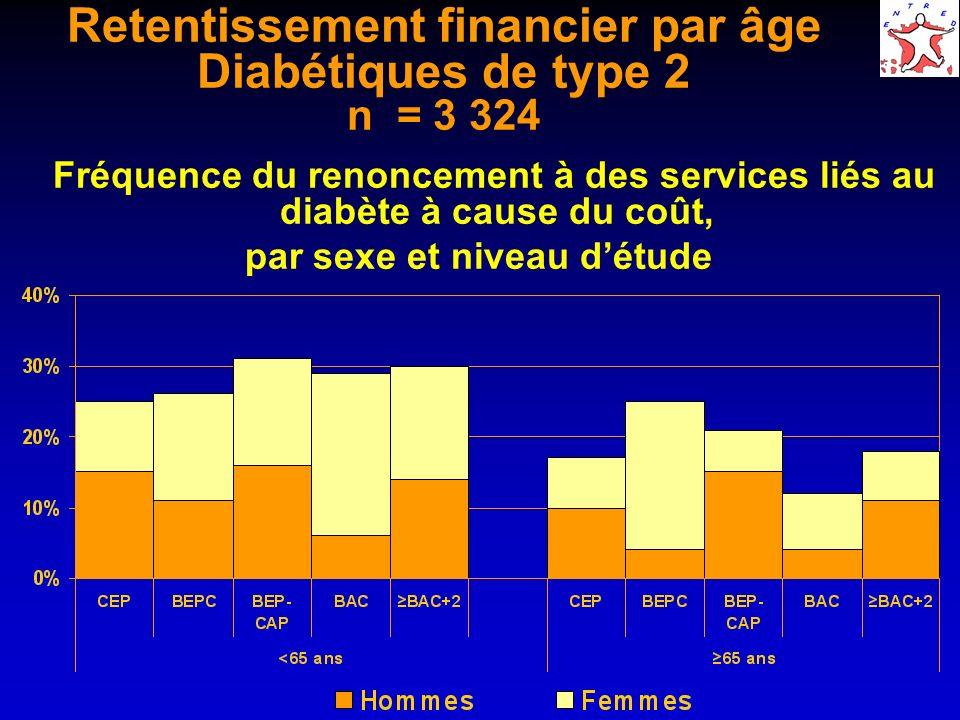 Retentissement financier par âge Diabétiques de type 2 n = 3 324 Fréquence du renoncement à des services liés au diabète à cause du coût, par sexe et