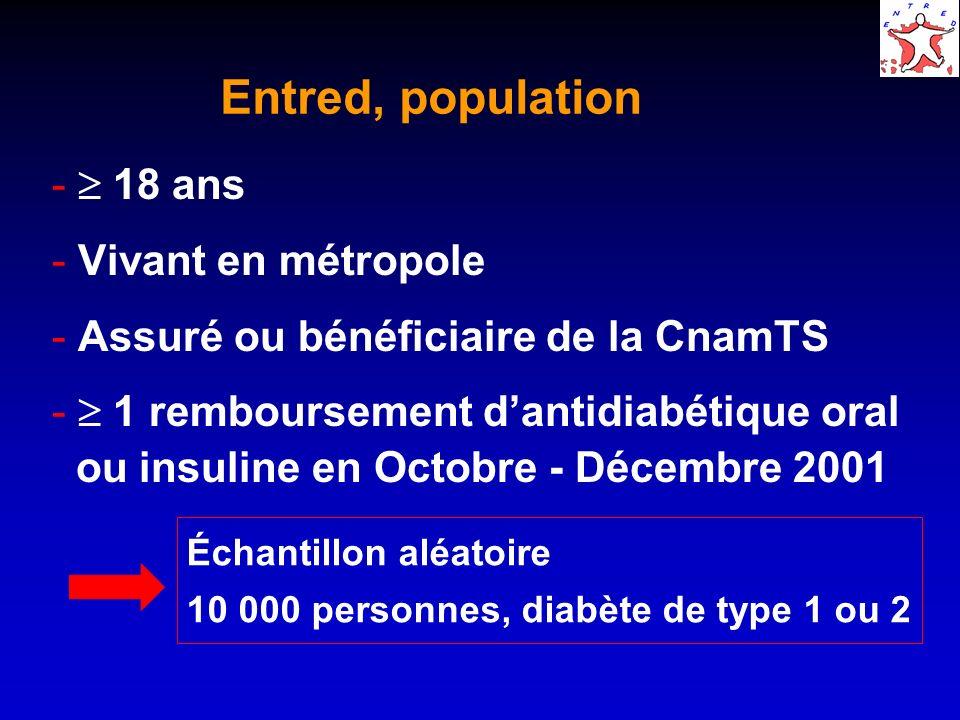 Entred, population  18 ans  Vivant en métropole  Assuré ou bénéficiaire de la CnamTS  1 remboursement dantidiabétique oral ou insuline en Octobre
