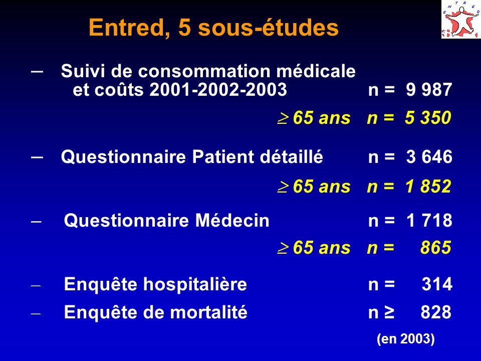 Entred, 5 sous-études – Suivi de consommation médicale et coûts 2001-2002-2003n = 9 987 65 ans n = 5 350 – Questionnaire Patient détaillén = 3 646 65
