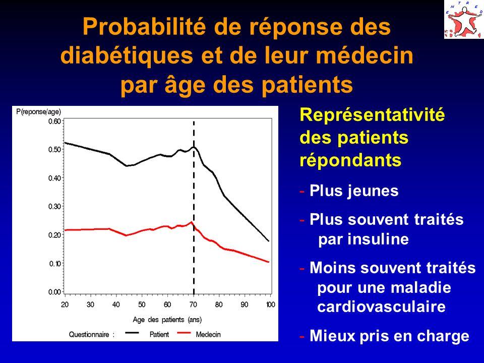 Probabilité de réponse des diabétiques et de leur médecin par âge des patients Représentativité des patients répondants - Plus jeunes - Plus souvent t