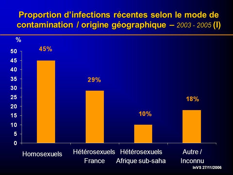 InVS 27/11/2006 % Proportion dinfections récentes selon le mode de contamination / origine géographique – 2003 - 2005 (I) Homosexuels Hétérosexuels France Hétérosexuels Afrique sub-saha Autre / Inconnu